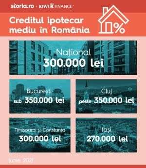 KIWI Finance a intermediat credite în valoare de peste 700 de milioane de lei
